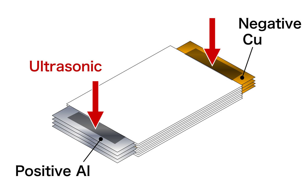 Li Ion Battery (Multi layer foils)