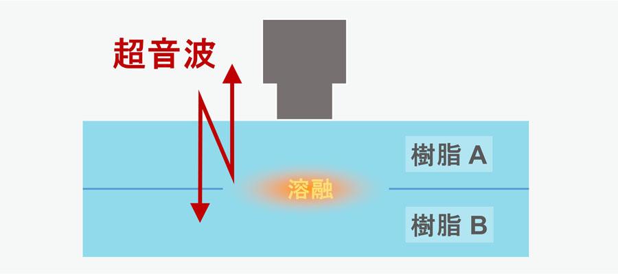 超音波溶着プロセス