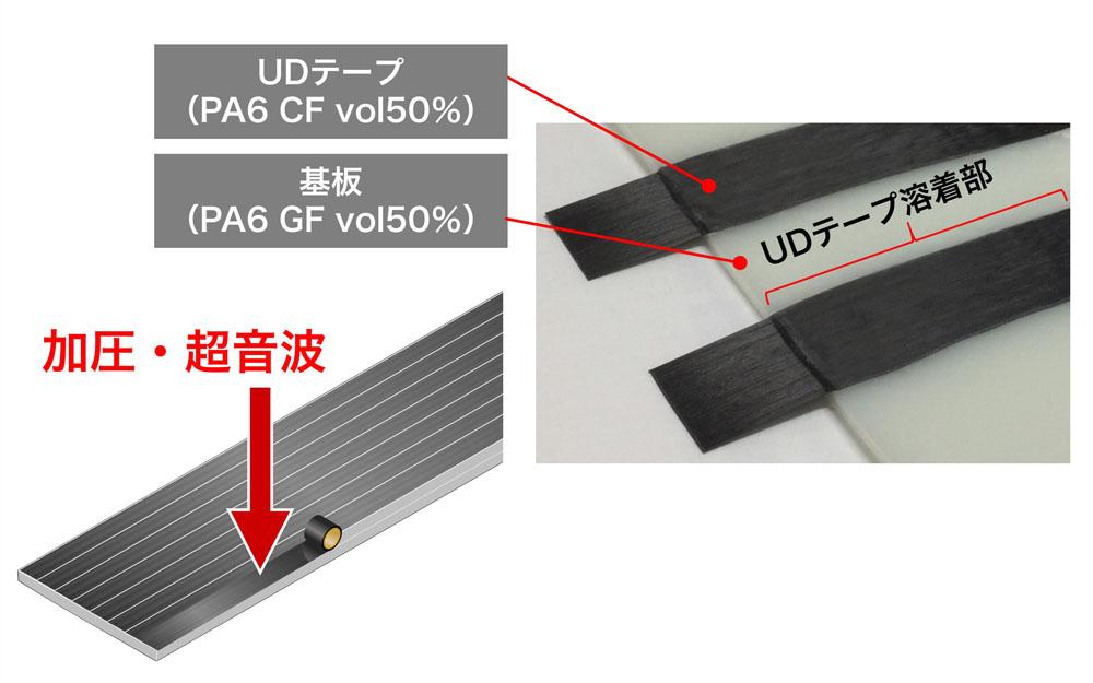 CFRTP-UDテープ レイアップ