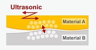 Ultrasonic Bonding Process