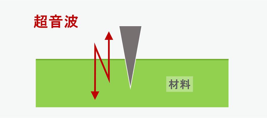 超音波カットプロセス
