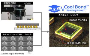 1-008 赤外線イメージセンサ(Cool bond)