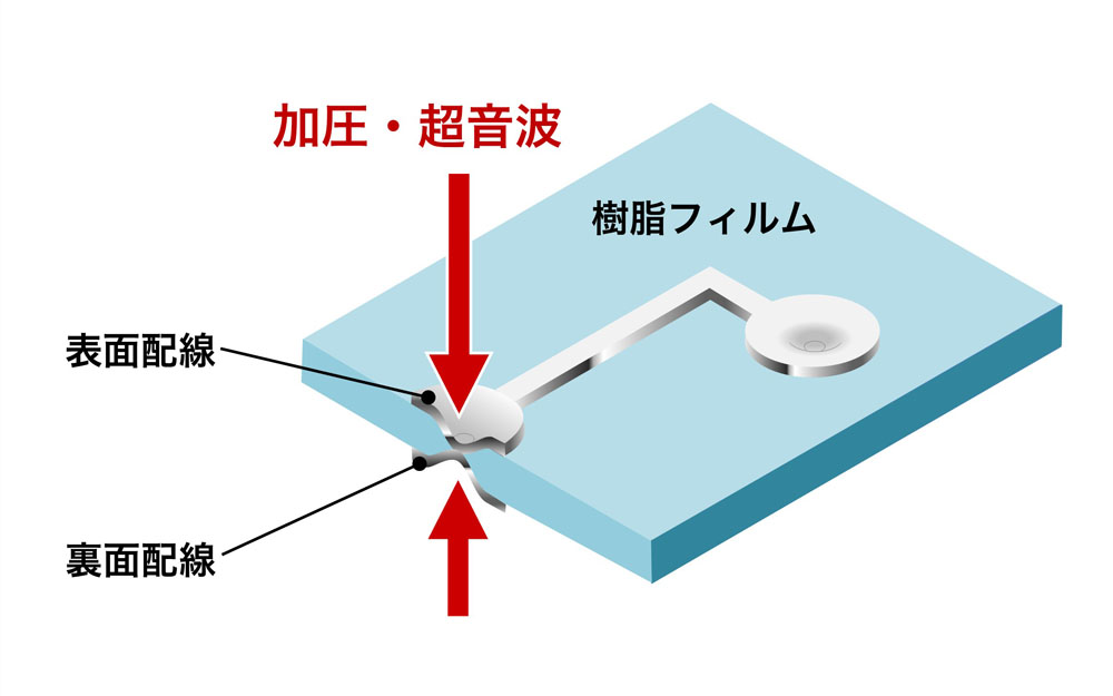 ICカード(表裏パターン貫通接合)