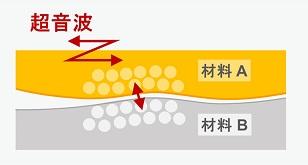 超音波接合プロセス