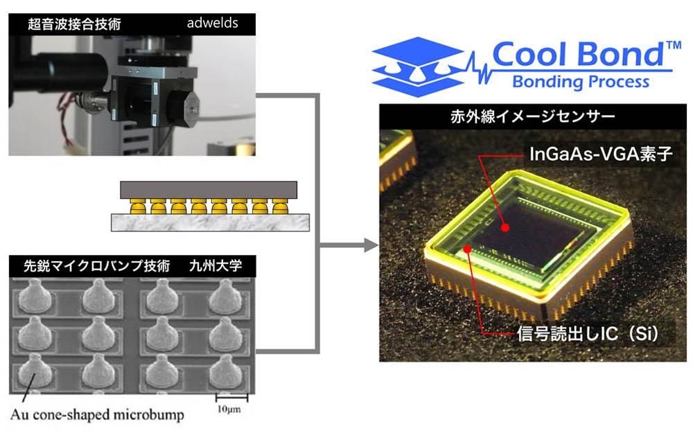 赤外線イメージセンサ(Cool bond)